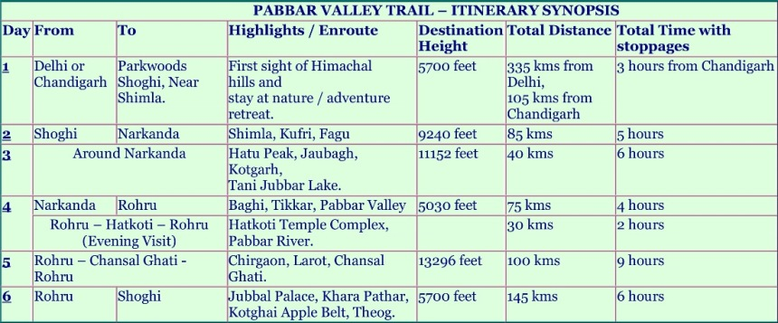 Pabbar Valley Itinerary